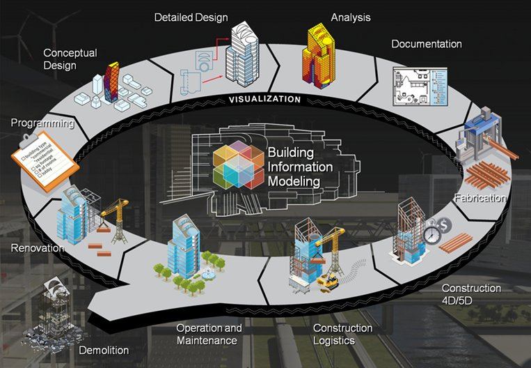 Building Information Modeling Lifecycle